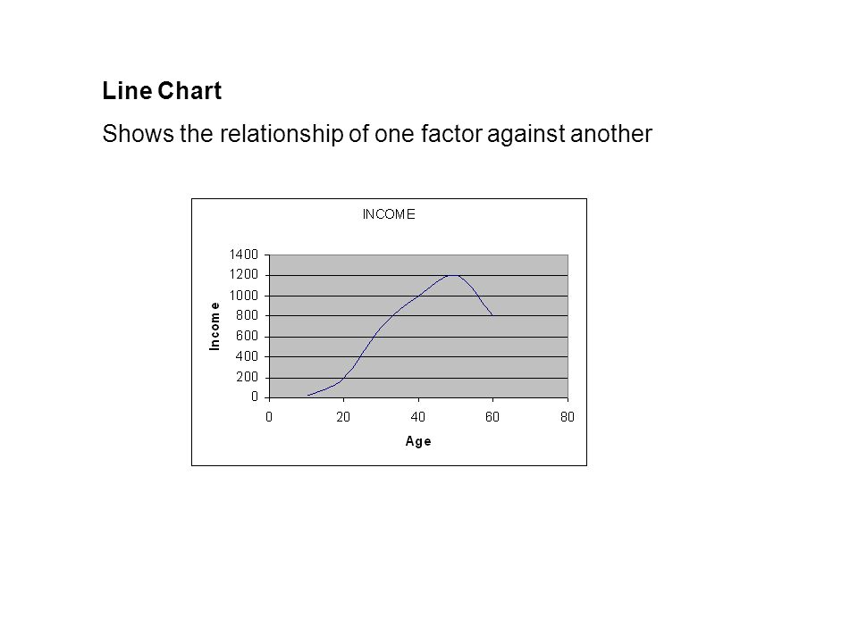 Line Chart Shows the relationship of one factor against another