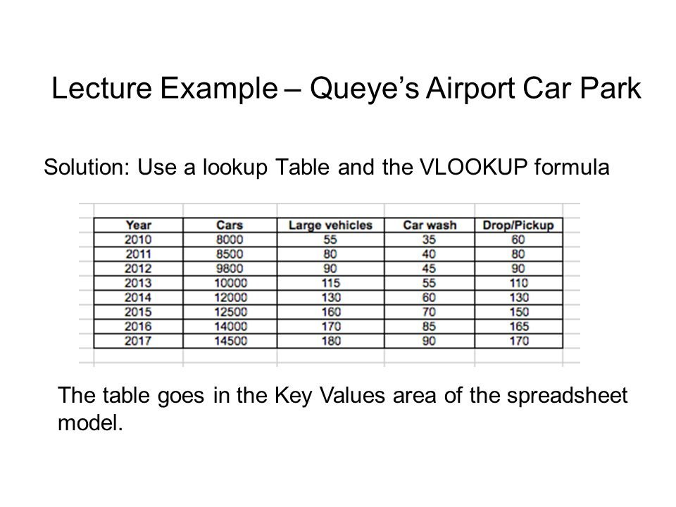 VLOOKUP formula The formula =VLOOKUP(17, A1:C4, 2) is in a cell.