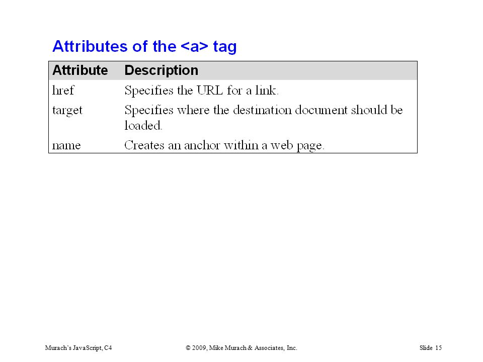 Murach's JavaScript, C4© 2009, Mike Murach & Associates, Inc.Slide 15