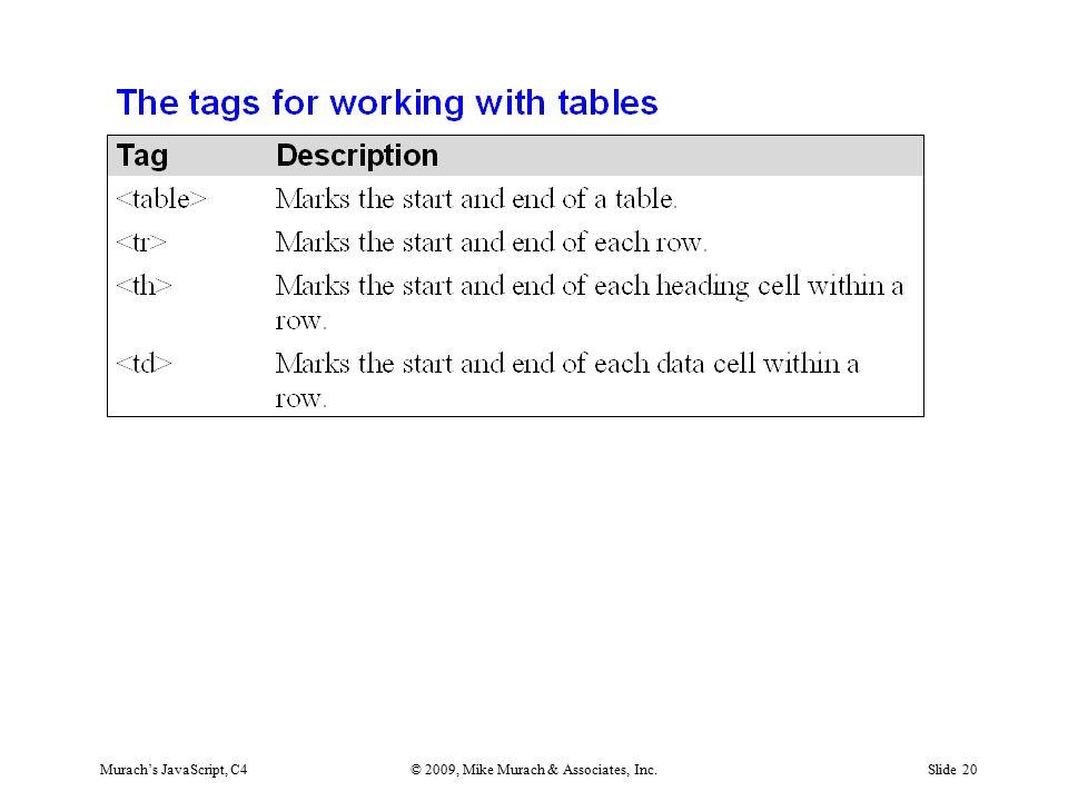 Murach's JavaScript, C4© 2009, Mike Murach & Associates, Inc.Slide 20