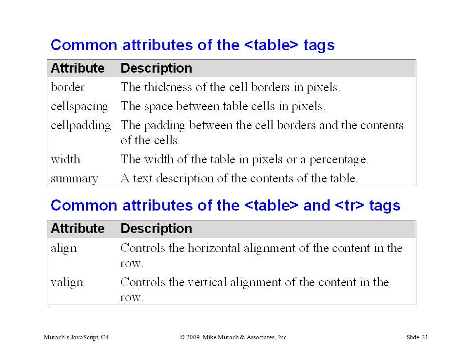 Murach's JavaScript, C4© 2009, Mike Murach & Associates, Inc.Slide 21