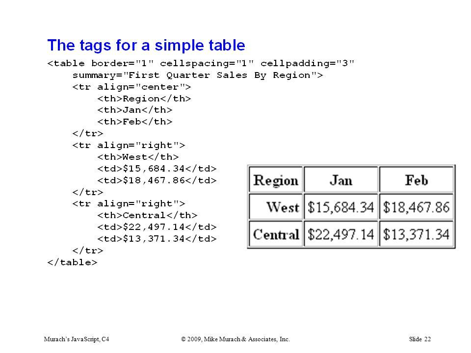 Murach's JavaScript, C4© 2009, Mike Murach & Associates, Inc.Slide 22