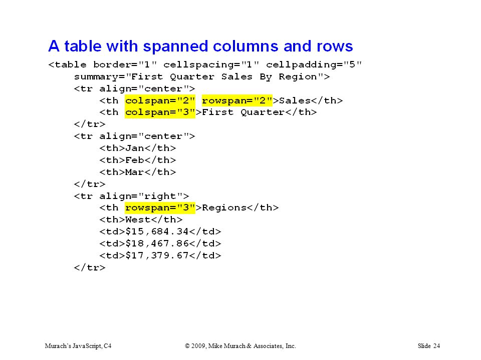 Murach's JavaScript, C4© 2009, Mike Murach & Associates, Inc.Slide 24