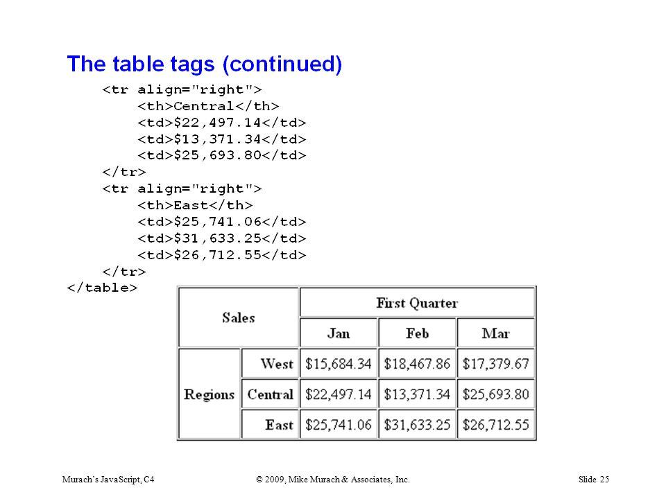 Murach's JavaScript, C4© 2009, Mike Murach & Associates, Inc.Slide 25