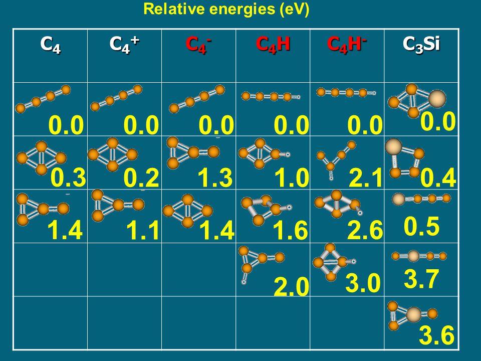 Electronic States Dominant electron configuration E (eV) C 4 H - (X 1  + ) … (8  ) 2 (1  ) 4 (9  ) 2 (2  ) 4 0.0 C 4 H - (1 3  ) … (8  ) 2 (1  ) 4 (9  ) 2 (2  ) 3 (10  ) 1 3.96 C 4 H - (1 1  ) … (8  ) 2 (1  ) 4 (9  ) 2 (2  ) 3 (10  ) 1 3.98 C4H-C4H- E A = 3.56