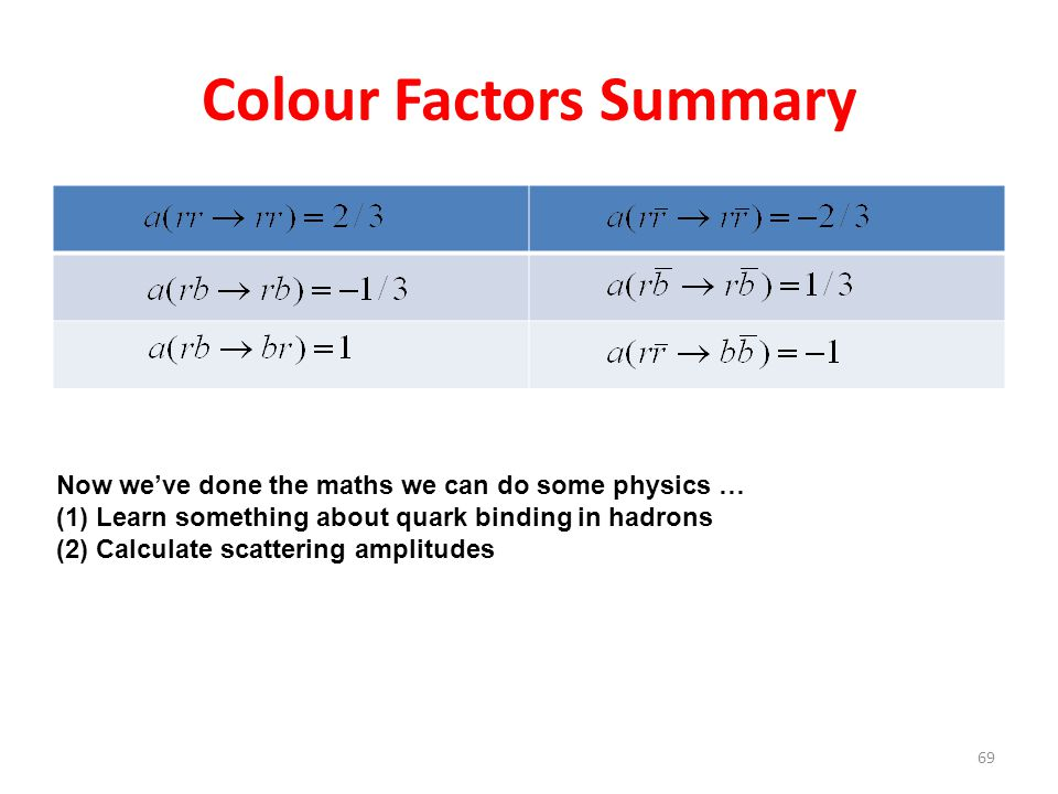 Colour Factors Summary 69 Now we've done the maths we can do some physics … (1)Learn something about quark binding in hadrons (2)Calculate scattering