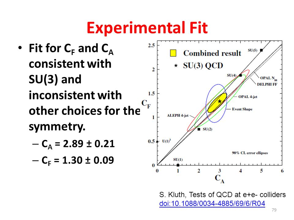 Experimental Fit Fit for C F and C A consistent with SU(3) and inconsistent with other choices for the symmetry. – C A = 2.89 ± 0.21 – C F = 1.30 ± 0.