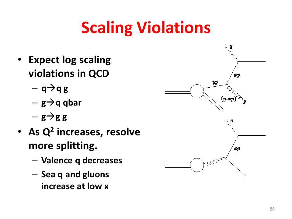 80 Scaling Violations Expect log scaling violations in QCD – q  q g – g  q qbar – g  g g As Q 2 increases, resolve more splitting. – Valence q decr