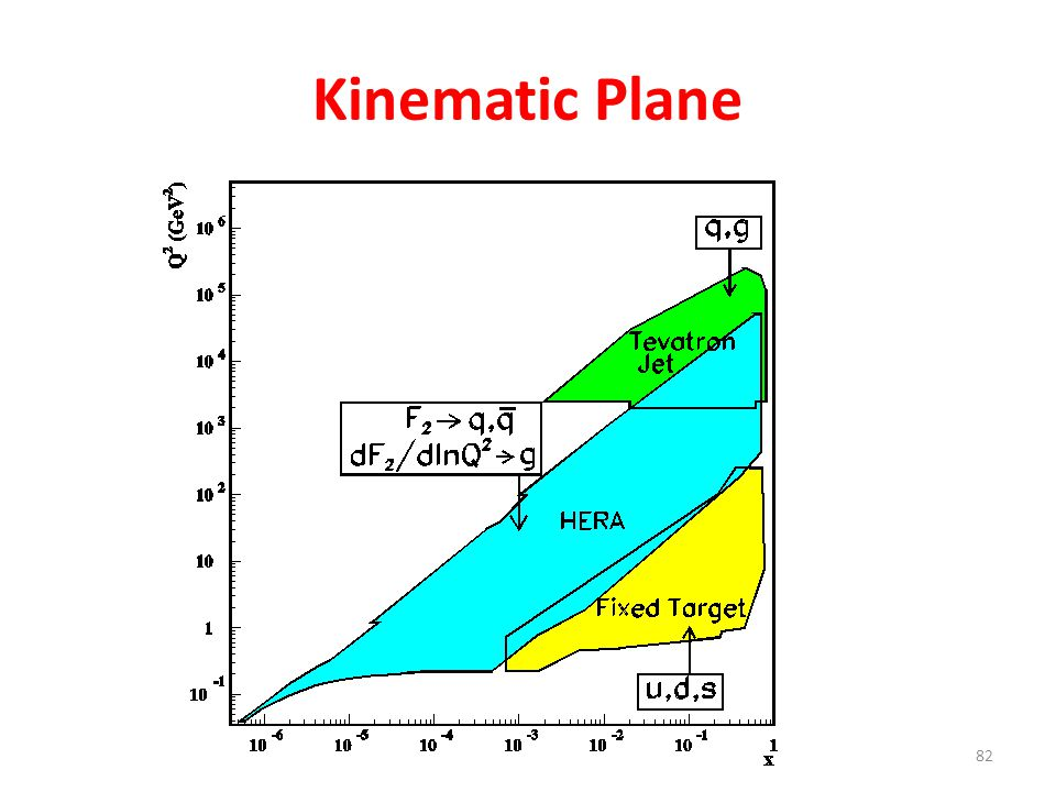 82 Kinematic Plane