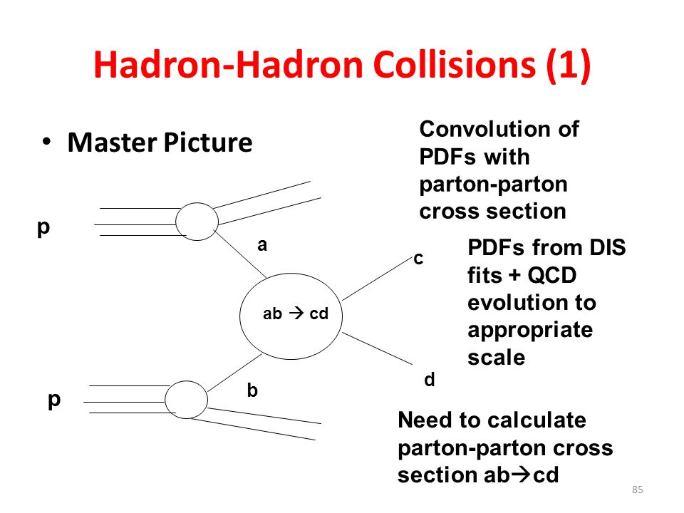 85 Hadron-Hadron Collisions (1) Master Picture p p a b c d ab  cd Convolution of PDFs with parton-parton cross section PDFs from DIS fits + QCD evolution to appropriate scale Need to calculate parton-parton cross section ab  cd