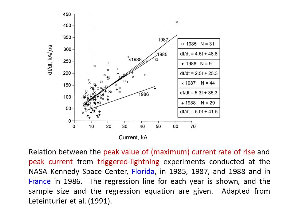 Relation between the peak value of (maximum) current rate of rise and peak current from triggered-lightning experiments conducted at the NASA Kennedy