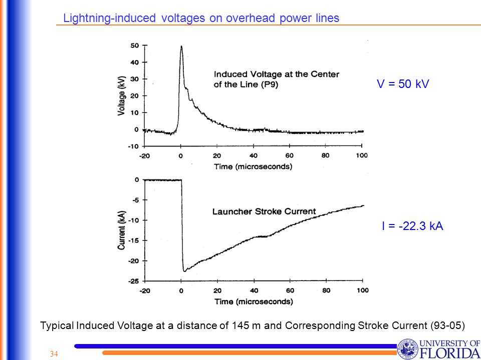 34 Typical Induced Voltage at a distance of 145 m and Corresponding Stroke Current (93-05) Lightning-induced voltages on overhead power lines V = 50 k