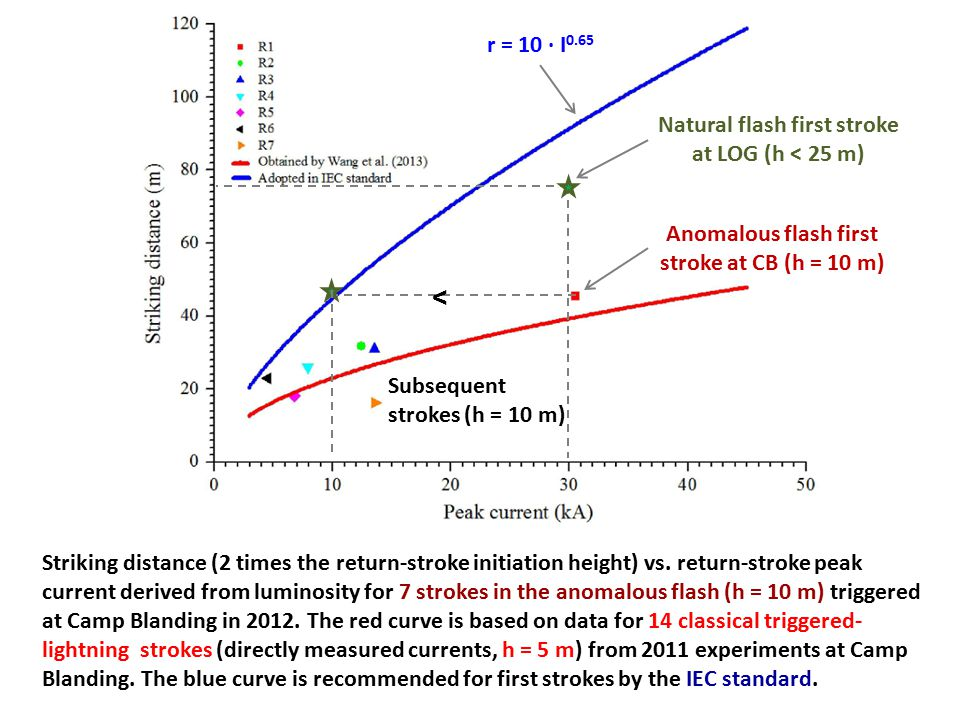 Striking distance (2 times the return-stroke initiation height) vs. return-stroke peak current derived from luminosity for 7 strokes in the anomalous
