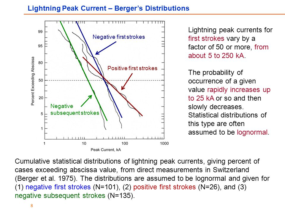 8 Cumulative statistical distributions of lightning peak currents, giving percent of cases exceeding abscissa value, from direct measurements in Switz