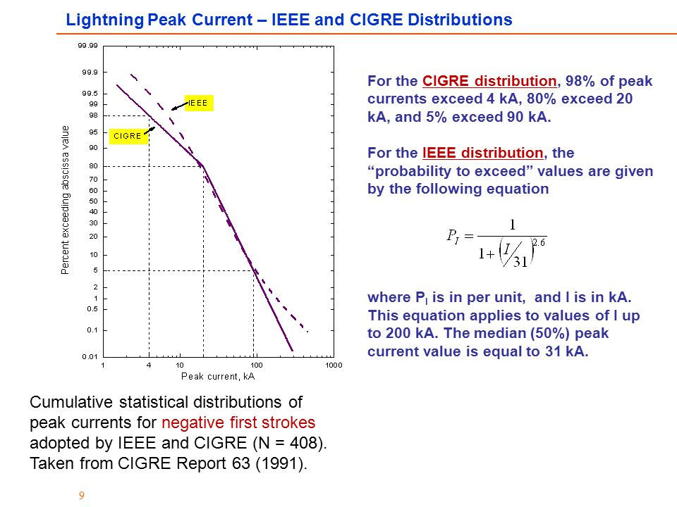 9 Cumulative statistical distributions of peak currents for negative first strokes adopted by IEEE and CIGRE (N = 408). Taken from CIGRE Report 63 (19