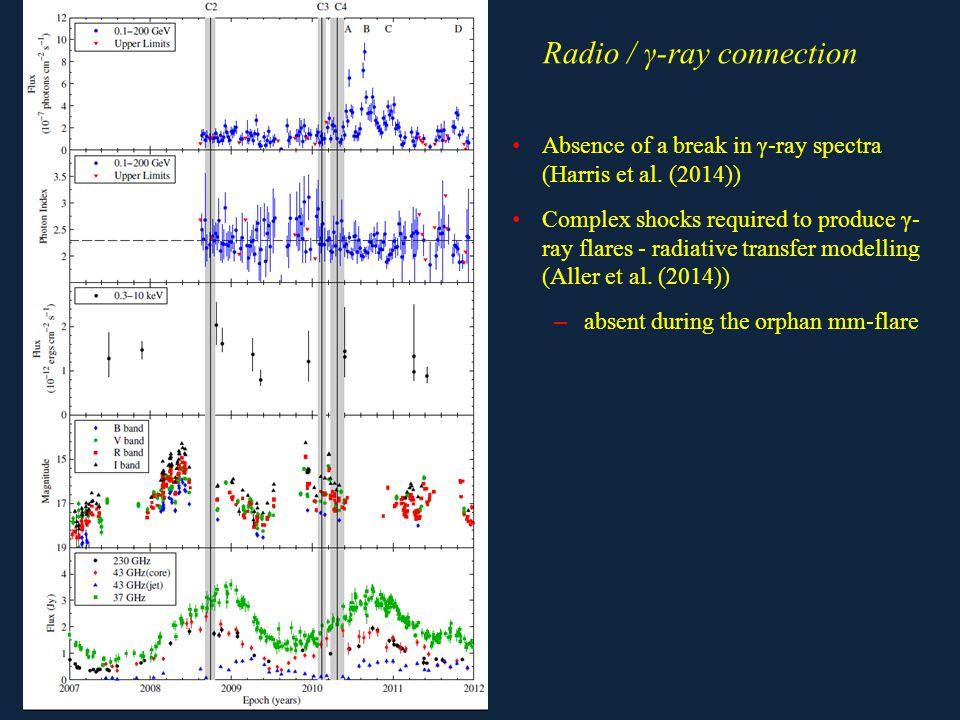 Absence of a break in γ-ray spectra (Harris et al.
