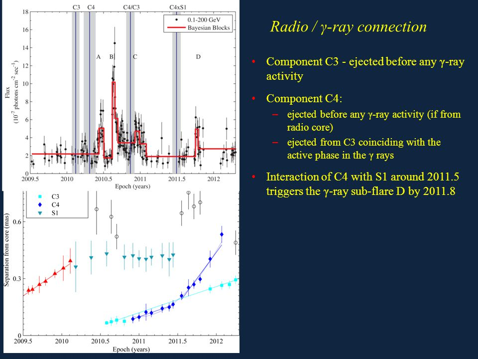 Radio / γ-ray connection Component C3 - ejected before any γ-ray activity Component C4: – ejected before any γ-ray activity (if from radio core) – ejected from C3 coinciding with the active phase in the γ rays Interaction of C4 with S1 around 2011.5 triggers the γ-ray sub-flare D by 2011.8
