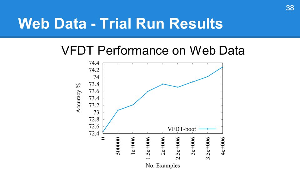 Web Data - Trial Run Results VFDT Performance on Web Data 38