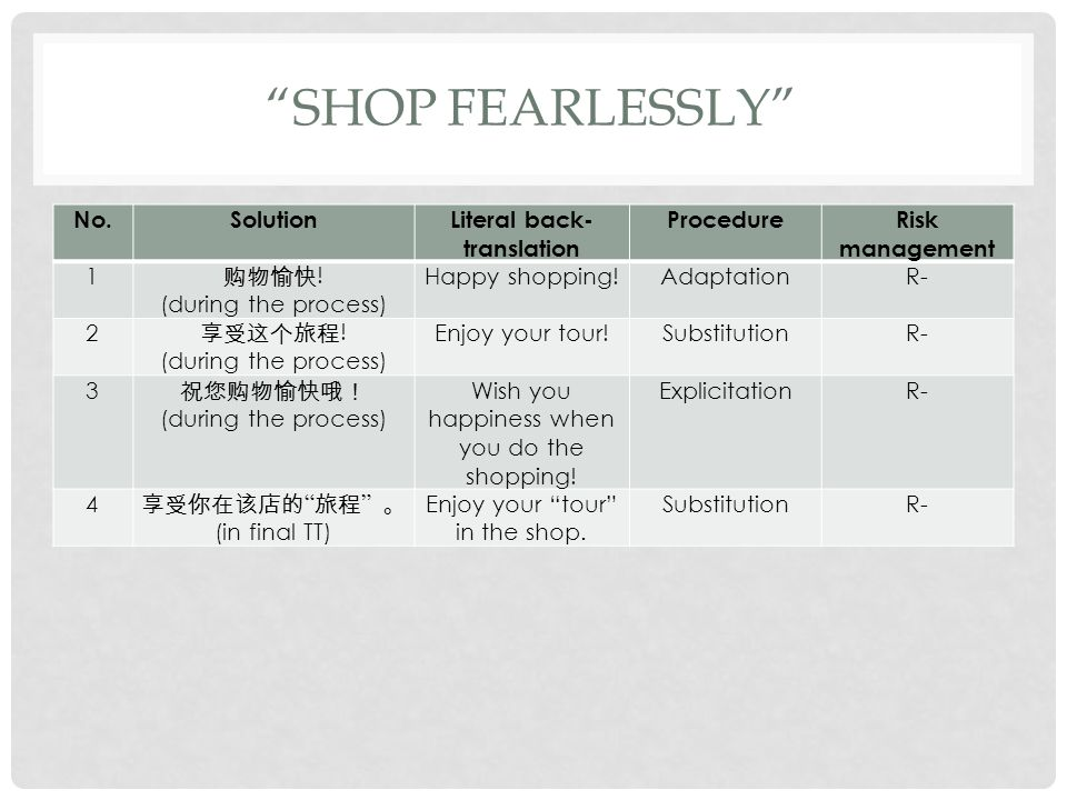 No.SolutionLiteral back- translation ProcedureRisk management 1 购物愉快! (during the process) Happy shopping!AdaptationR- 2 享受这个旅程! (during the process)