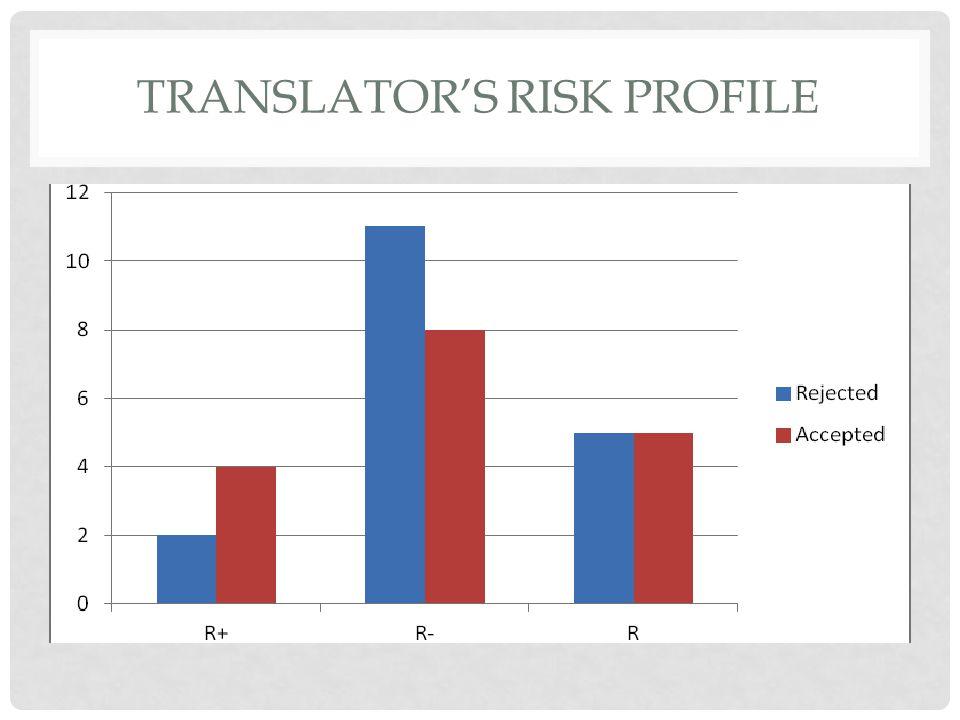 TRANSLATOR'S RISK PROFILE