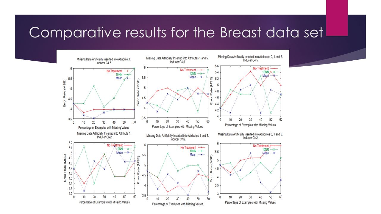 Comparative results for the Breast data set