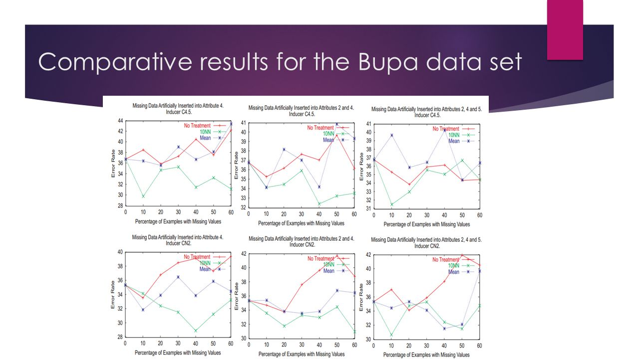 Comparative results for the Bupa data set
