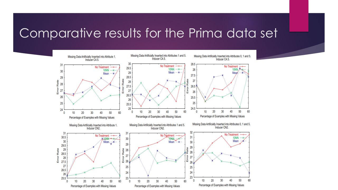 Comparative results for the Prima data set