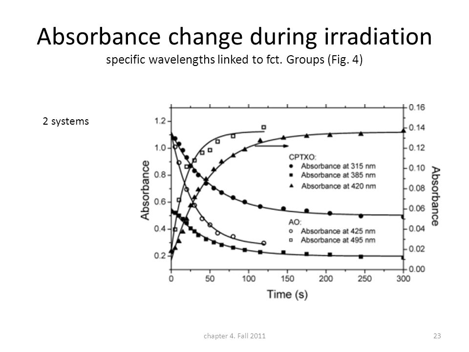 Absorbance change during irradiation specific wavelengths linked to fct. Groups (Fig. 4) 2 systems chapter 4. Fall 201123
