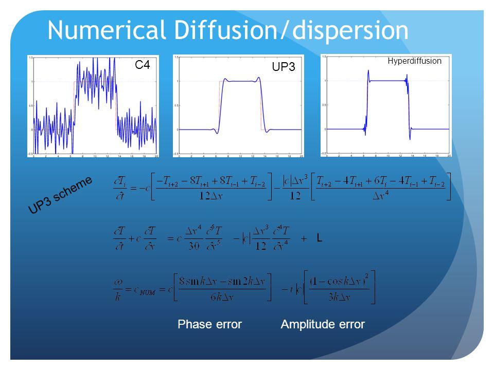 Numerical Diffusion/dispersion Hyperdiffusion C4 UP3 Phase errorAmplitude error UP3 scheme