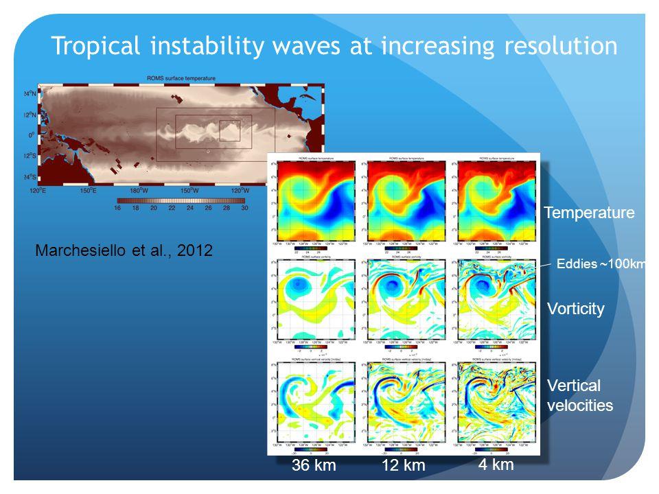 Tropical instability waves at increasing resolution Temperature 36 km12 km 4 km Eddies ~100km Vorticity Vertical velocities Marchesiello et al., 2012