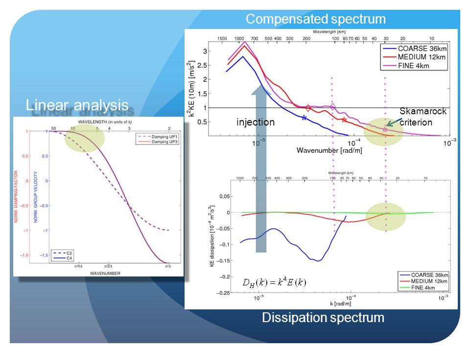 Compensated spectrum Dissipation spectrum Skamarock criterion injection