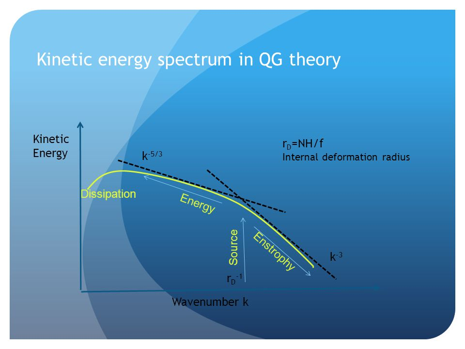 Kinetic energy spectrum in QG theory k -5/3 k -3 Wavenumber k Kinetic Energy Source r D -1 Energy Enstrophy Dissipation r D =NH/f Internal deformation radius