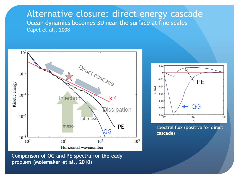 Alternative closure: direct energy cascade Ocean dynamics becomes 3D near the surface at fine scales Capet et al., 2008 Injection Direct cascade Dissipation QG PE k -2 meso submeso Comparison of QG and PE spectra for the eady problem (Molemaker et al., 2010) QG PE spectral flux (positive for direct cascade)