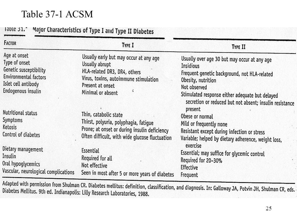 25 Table 37-1 ACSM
