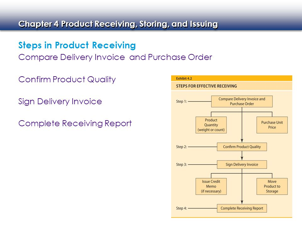 Chapter 4 Product Receiving, Storing, and Issuing Compare Delivery Invoice and Purchase Order Confirm Product Quality Steps in Product Receiving Sign