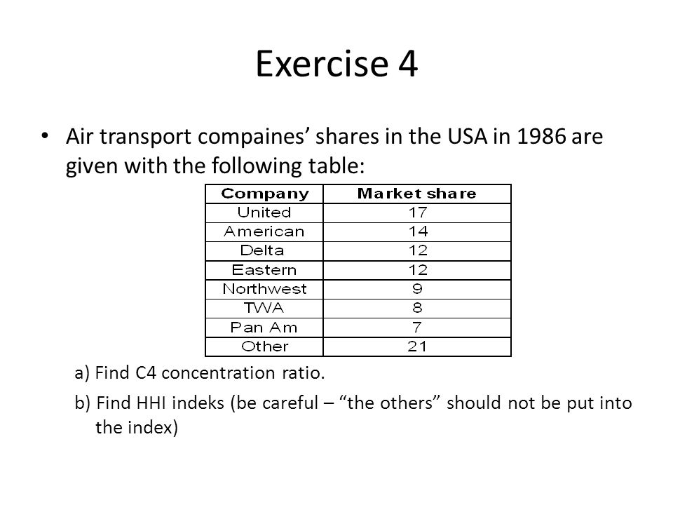 Exercise 4 Air transport compaines' shares in the USA in 1986 are given with the following table: a) Find C4 concentration ratio.