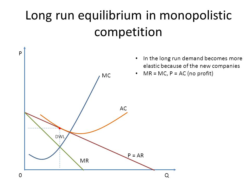 Long run equilibrium in monopolistic competition MC AC P = AR MR Q P 0 In the long run demand becomes more elastic because of the new companies MR = MC, P = AC (no profit) DWL