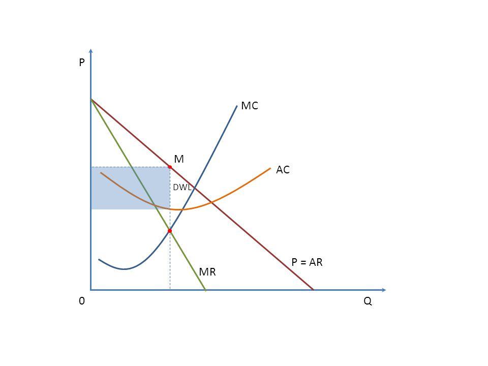 MC AC P = AR MR Q P 0 M DWL