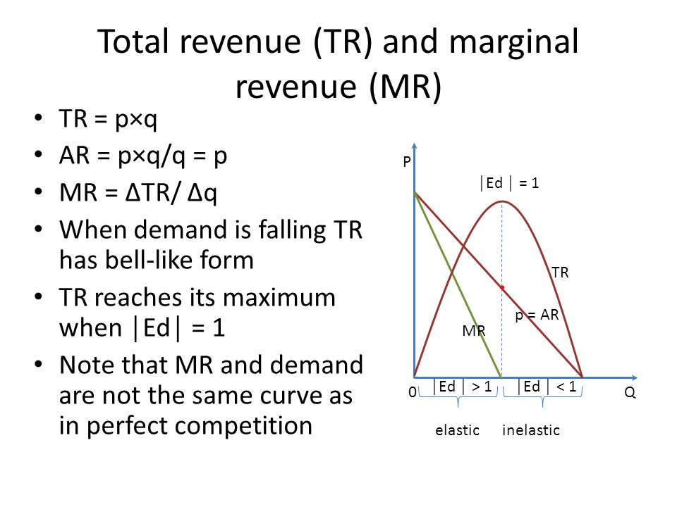 Total revenue (TR) and marginal revenue (MR) TR = p×q AR = p×q/q = p MR = ΔTR/ Δq When demand is falling TR has bell-like form TR reaches its maximum when │Ed│ = 1 Note that MR and demand are not the same curve as in perfect competition TR p = AR MR Q P 0 │Ed │ = 1 │Ed │ < 1│Ed │ > 1 elastic inelastic