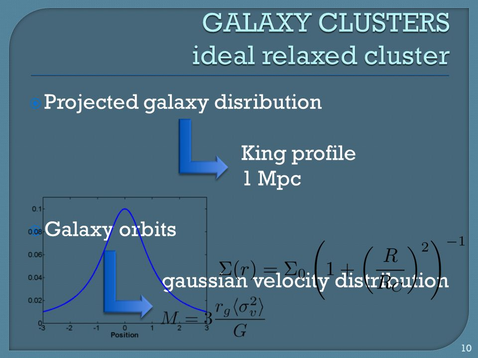  Projected galaxy disribution King profile 1 Mpc  Galaxy orbits gaussian velocity distribution 10