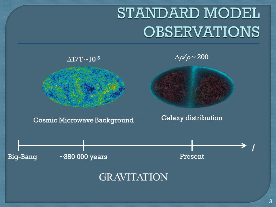 t Big-Bang~380 000 years Present Cosmic Microwave Background Galaxy distribution  T/T ~10 -5  /  ~ 200 GRAVITATION 3