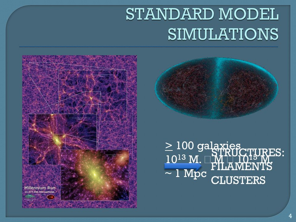 STRUCTURES: FILAMENTS CLUSTERS > 100 galaxies 10 13 M.  M  10 15 M. ~ 1 Mpc 4
