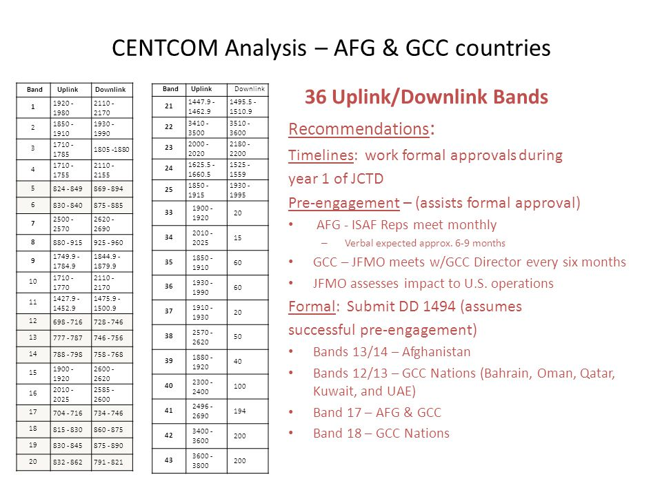 CENTCOM Analysis – AFG & GCC countries 36 Uplink/Downlink Bands Recommendations : Timelines: work formal approvals during year 1 of JCTD Pre-engagemen