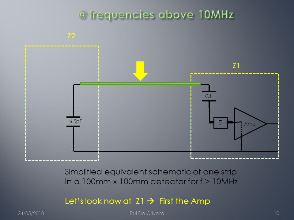 24/05/2010Rui De Oliveira10 6.5pFC1 Z1 Z2 Amp R3 Simplified equivalent schematic of one strip In a 100mm x 100mm detector for f > 10MHz Let's look now