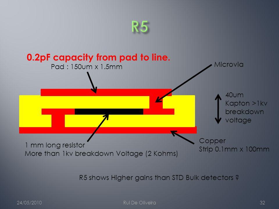 24/05/2010Rui De Oliveira32 40um Kapton >1kv breakdown voltage 1 mm long resistor More than 1kv breakdown Voltage (2 Kohms) Copper Strip 0.1mm x 100mm Pad : 150um x 1.5mm Microvia 0.2pF capacity from pad to line.