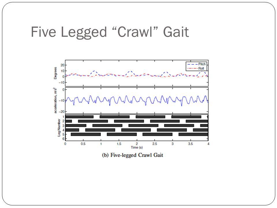 Five Legged Crawl Gait
