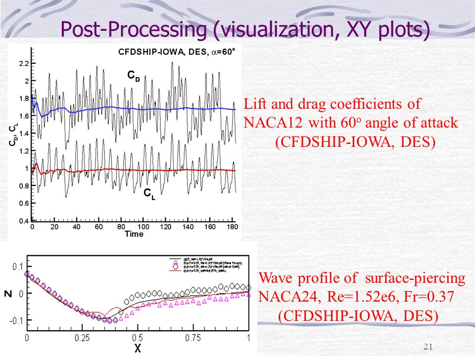 21 Post-Processing (visualization, XY plots) Lift and drag coefficients of NACA12 with 60 o angle of attack (CFDSHIP-IOWA, DES) Wave profile of surfac