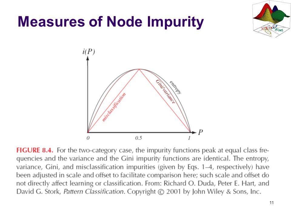 11 Measures of Node Impurity