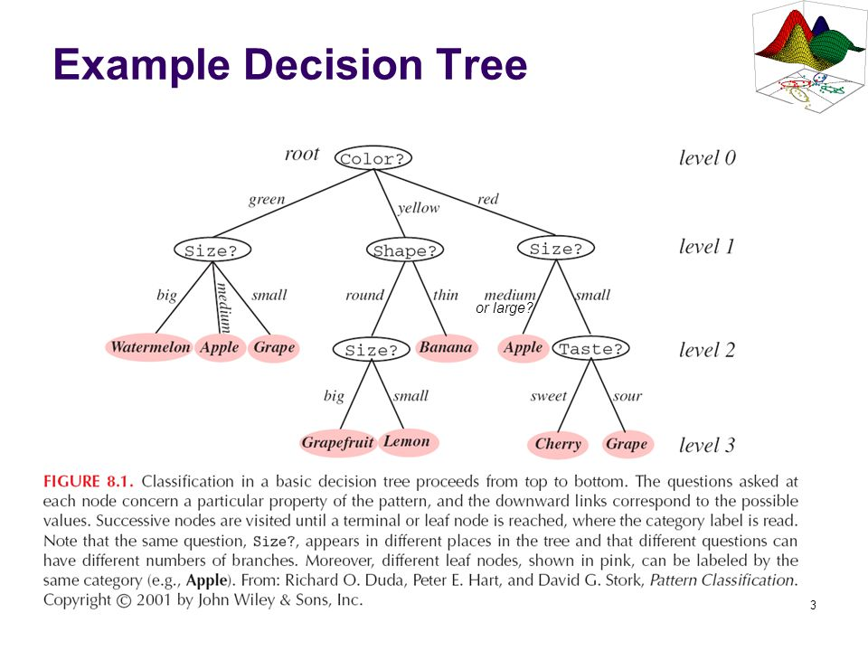 4 Classification Based on DT Classification of a sample from a decision tree (DT) is straightforward: Start at the root node.