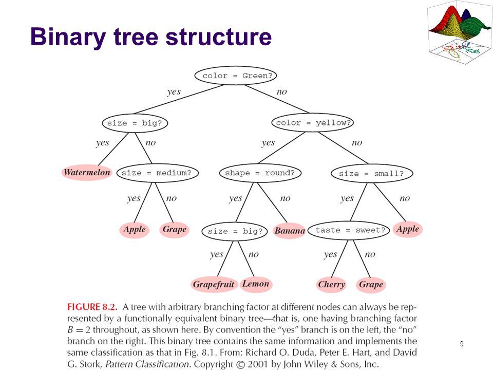 9 Binary tree structure